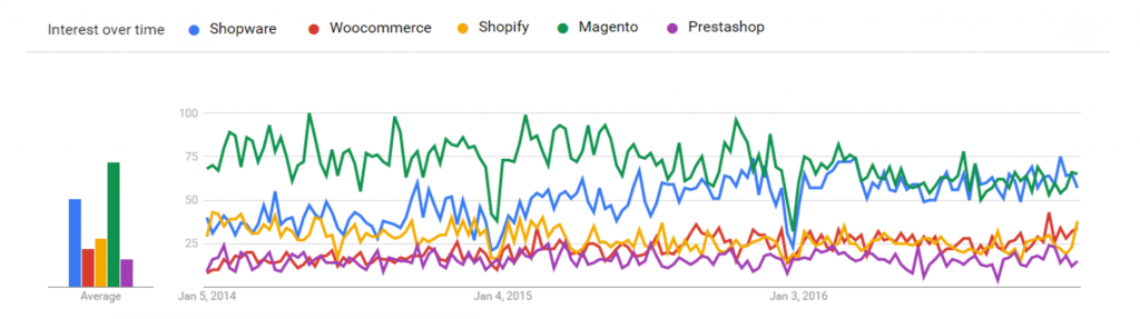 Vergleich der E-Commerce Systeme in 2017