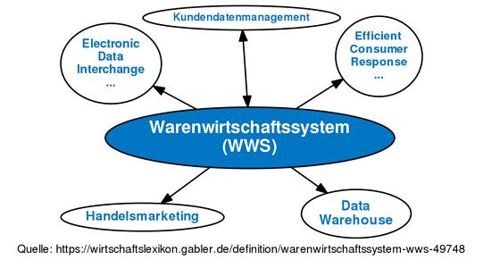 Wann-wird-ein-Warenwirtschaftssystem-benötigt