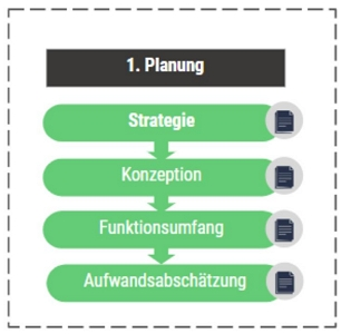 Die Planung